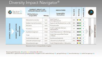 factor-D_Diversity-Impact-Folder_Grafiken.indd