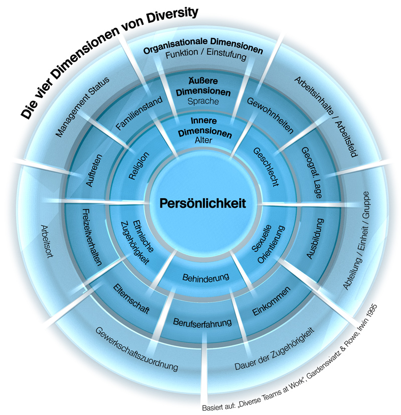 management of diversity Gender and diversity in organizations health care management  the academy of management will add annals to the portfolio of our self-published titles,.